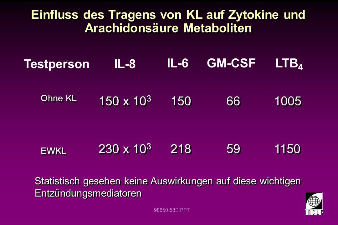 98650-58S.PPT Einfluss des Tragens von KL auf Zytokine und Arachidonsäure Metaboliten Ohne KL EWKL Ohne KL EWKL TestpersonIL-8 IL-6GM-CSF Statistisch