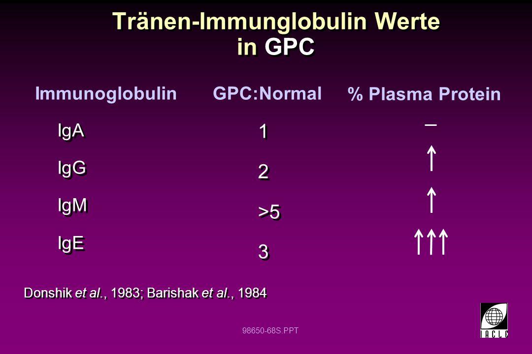98650-68S.PPT Tränen-Immunglobulin Werte in GPC Donshik et al., 1983; Barishak et al., 1984 IgA IgG IgM IgE IgA IgG IgM IgE ImmunoglobulinGPC:Normal %