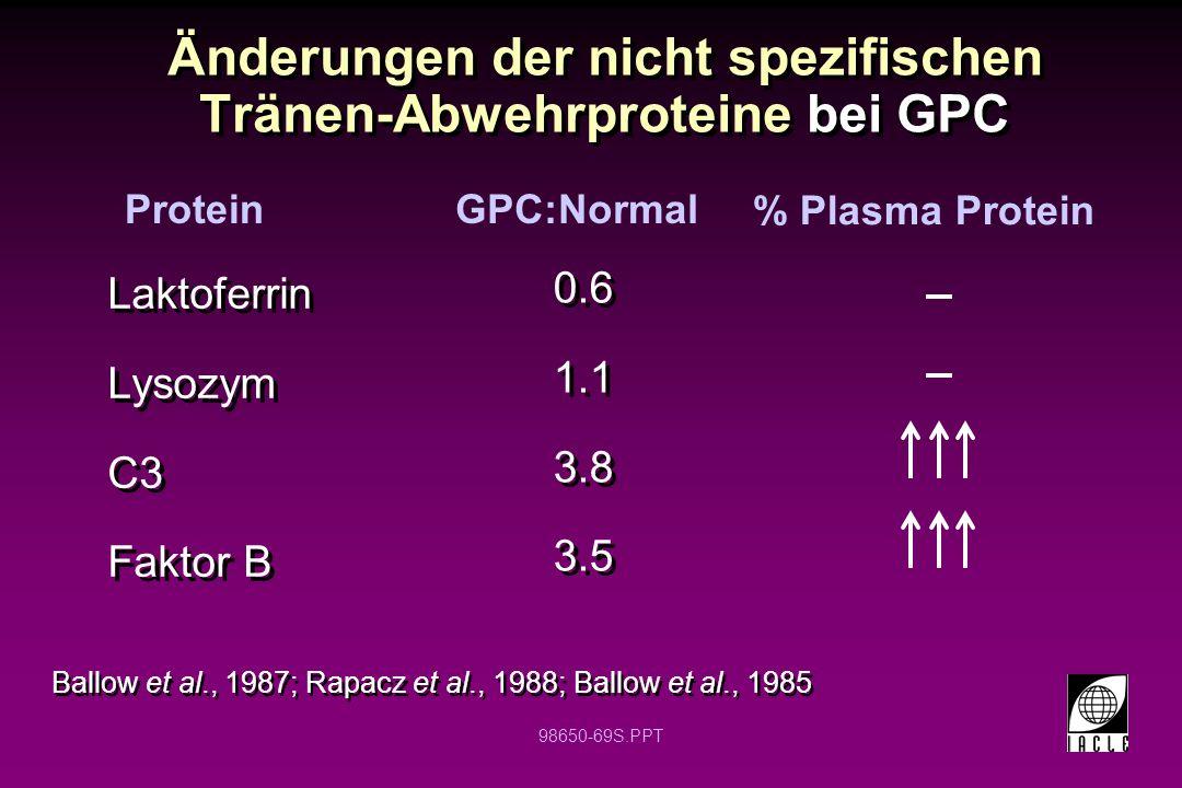 98650-69S.PPT Änderungen der nicht spezifischen Tränen-Abwehrproteine bei GPC Ballow et al., 1987; Rapacz et al., 1988; Ballow et al., 1985 Laktoferri