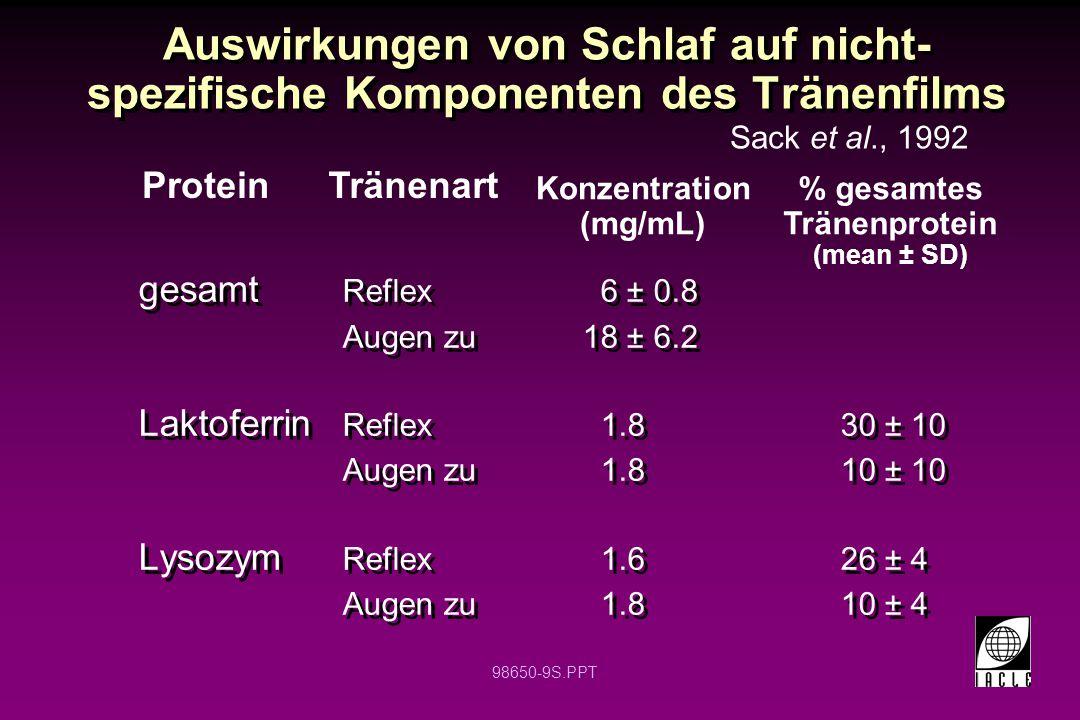 98650-9S.PPT Auswirkungen von Schlaf auf nicht- spezifische Komponenten des Tränenfilms gesamt Reflex 6 ± 0.8 Augen zu 18 ± 6.2 Laktoferrin Reflex 1.8