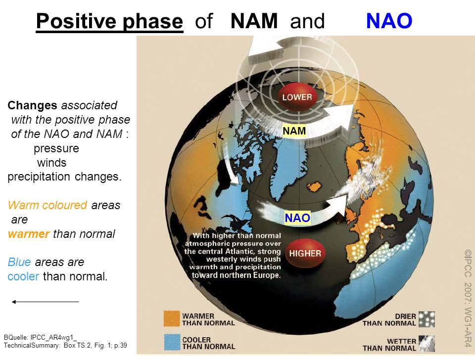 Patterns (Modes) of Climate Variability BQuelle: IPCC_AR4wg1_TechnicalSummary: Box TS.2, p.39 North Atlantic Oscillation (NAO), a measure of the stren