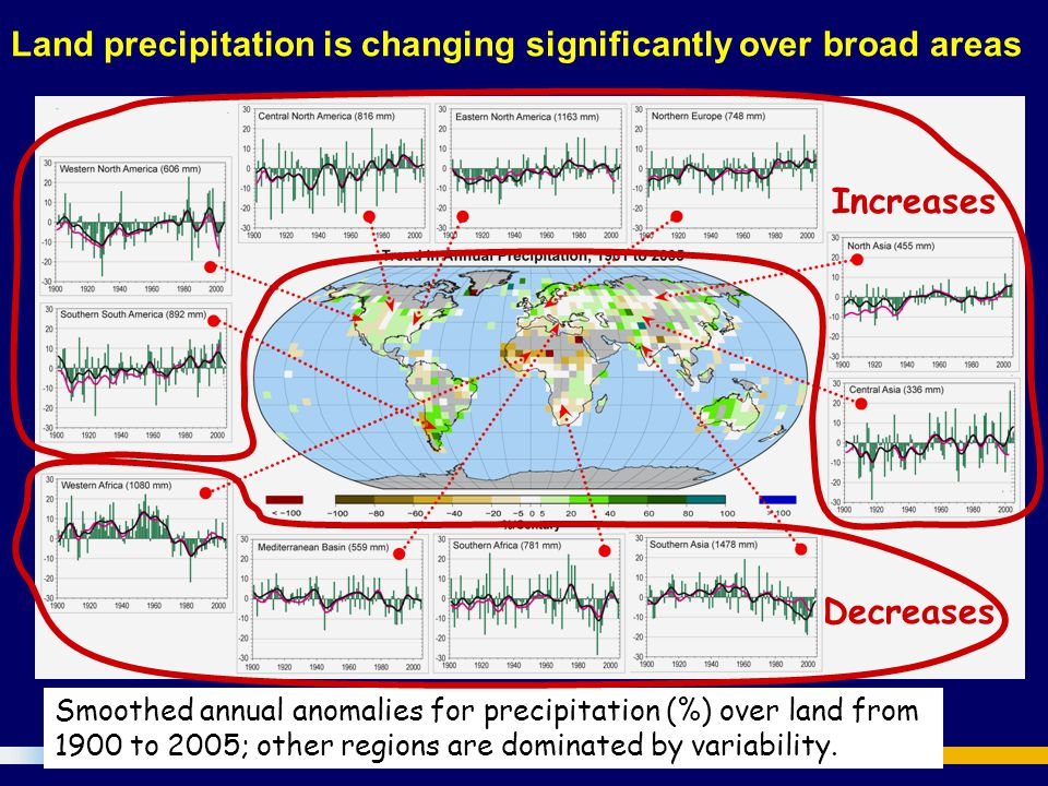 Changes in Precipitation, Increased Drought Significantly increased precipitation in eastern parts of North and South America, northern Europe and nor