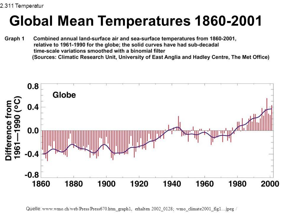 Quelle: www.wmo.ch/web/Press/Press670.htm_graph1, erhalten 2002_0128; wmo_climate2001_fig1....jpeg / Global Mean Temperatures 1860-2001 2.311 Temperatur