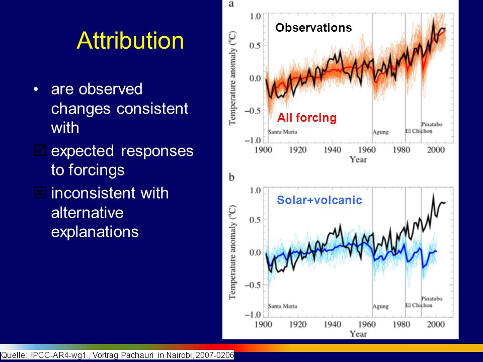 Most of the observed warming of the last 50 years is attributable to human activities Quelle: IPCC-COP6a_Bonn2001_WatsonSpeech: Fig 8 also:
