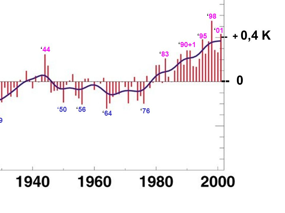 AR4 zum Nord-Atlantischen Wetter: The characteristics of fluctuations in the zonally averaged westerlies in the Northern Hemisphere have more recently been described by their 'annular mode', the Northern Annular Mode (NAM).
