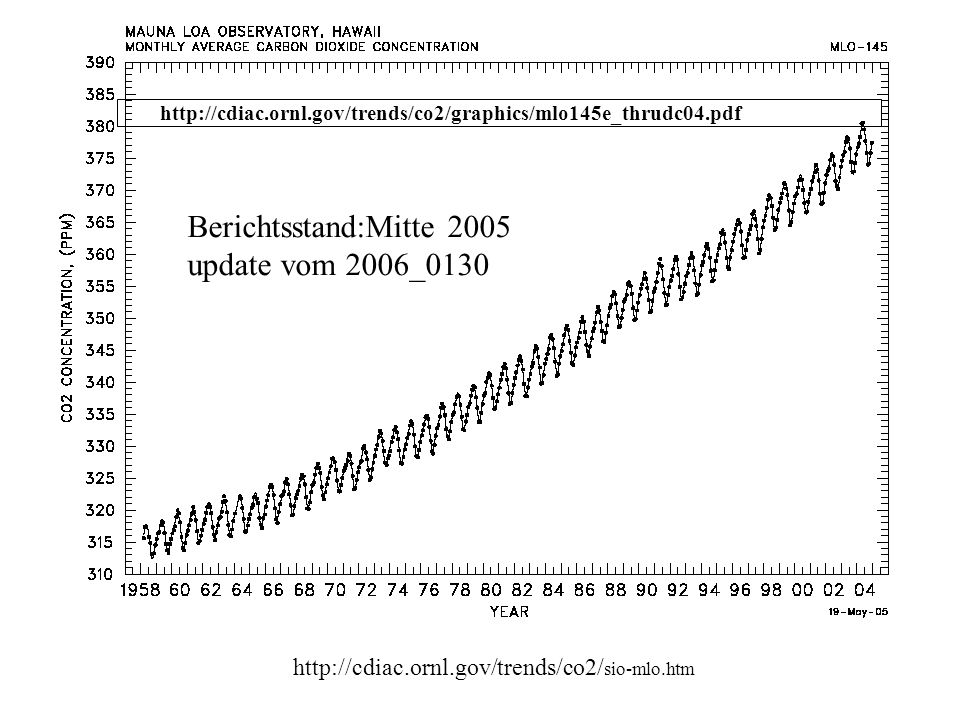 http://cdiac.esd.ORNL.gov/trends/ co2/graphics/Sio-mlgr.gif aktuelle Adresse: next side Berichtsstand:Ende 2000 update vom 2001_0813