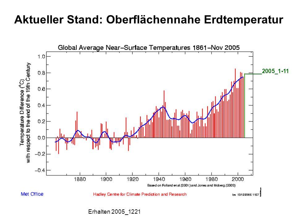 Wo bleibt das CO 2 letzendlich : Atmosphäre Ozean