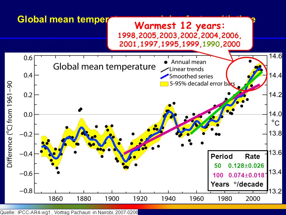Global mean temperatures are rising faster with time 100 0.074  0.018 50 0.128  0.026 Warmest 12 years: 1998,2005,2003,2002,2004,2006, 2001,1997,1995,1999,1990,2000 Period Rate Years  /decade Quelle: IPCC-AR4-wg1, Vortrag Pachauri in Nairobi, 2007-0206