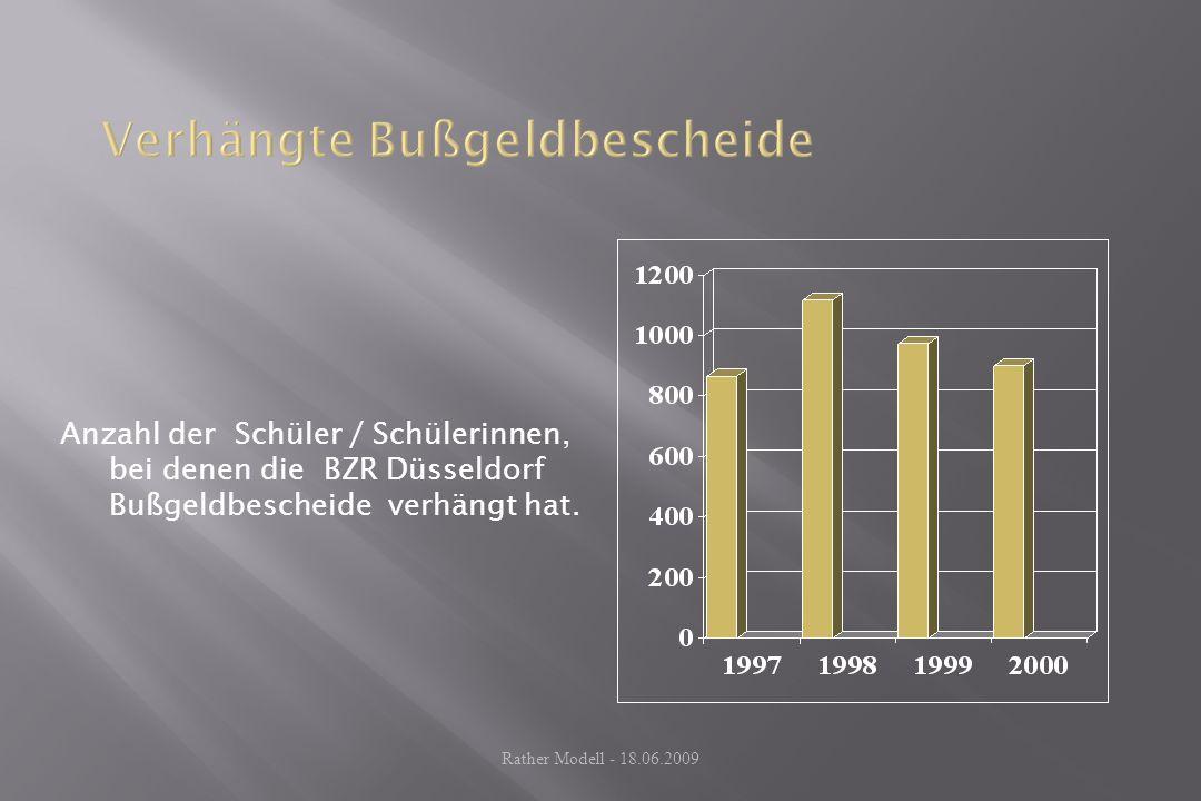 Anzahl der Schüler / Schülerinnen, bei denen die BZR Düsseldorf Bußgeldbescheide verhängt hat. Rather Modell - 18.06.2009
