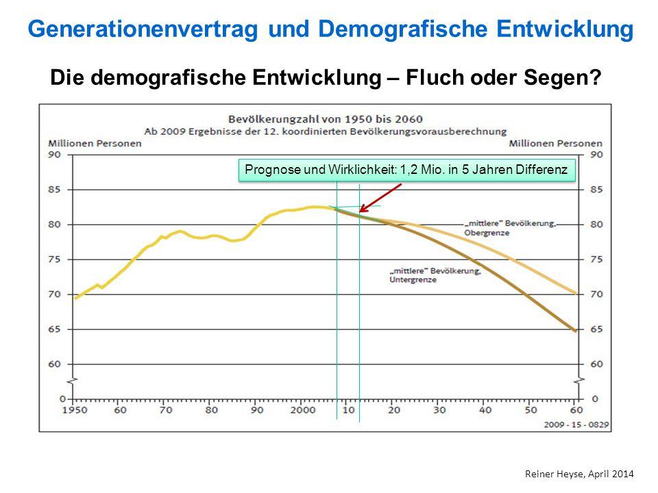Die demografische Entwicklung – Fluch oder Segen? Prognose und Wirklichkeit: 1,2 Mio. in 5 Jahren Differenz Generationenvertrag und Demografische Entw