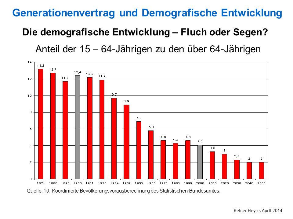 Die demografische Entwicklung – Fluch oder Segen? Anteil der 15 – 64-Jährigen zu den über 64-Jährigen Quelle: 10. Koordinierte Bevölkerungsvorausberec