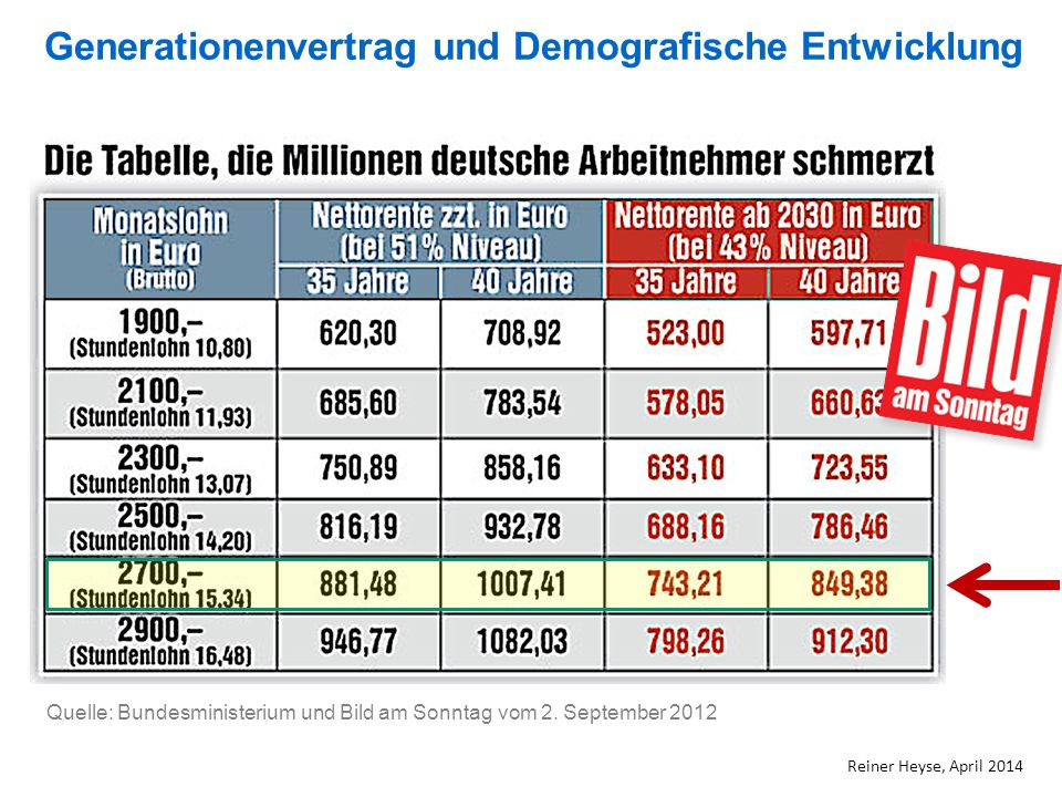 . Quelle: Bundesministerium und Bild am Sonntag vom 2. September 2012 Reiner Heyse, April 2014 Generationenvertrag und Demografische Entwicklung