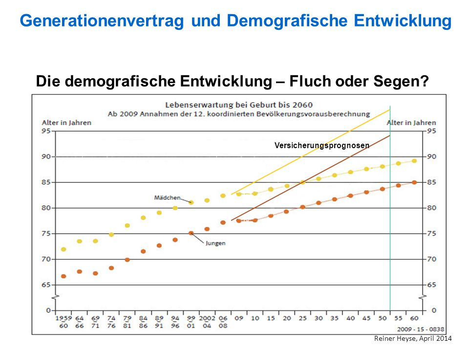 Die demografische Entwicklung – Fluch oder Segen? Versicherungsprognosen Generationenvertrag und Demografische Entwicklung Reiner Heyse, April 2014
