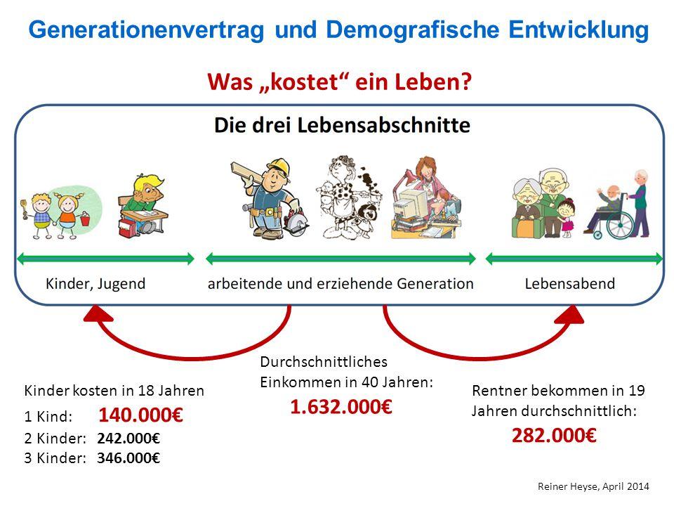 Generationenvertrag und Demografische Entwicklung Reiner Heyse, April 2014 Kinder kosten in 18 Jahren 1 Kind: 140.000€ 2 Kinder: 242.000€ 3 Kinder: 34