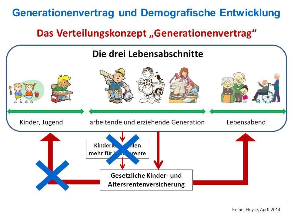 """Generationenvertrag und Demografische Entwicklung Reiner Heyse, April 2014 Das Verteilungskonzept """"Generationenvertrag"""" Gesetzliche Kinder- und Alters"""