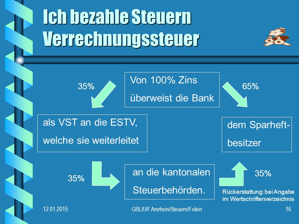 12.01.2015GBL/U/F.Amrhein/Steuern/Folien16 Ich bezahle Steuern Verrechnungssteuer Von 100% Zins überweist die Bank als VST an die ESTV, welche sie weiterleitet dem Sparheft- besitzer an die kantonalen Steuerbehörden.