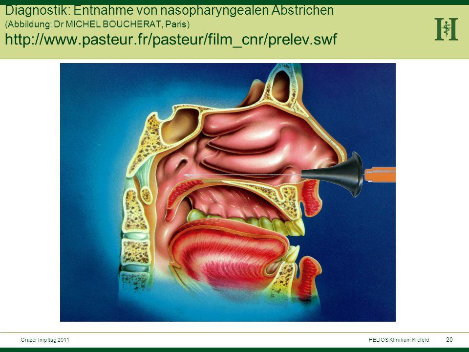 20 Grazer Impftag 2011HELIOS Klinikum Krefeld Diagnostik: Entnahme von nasopharyngealen Abstrichen (Abbildung: Dr MICHEL BOUCHERAT, Paris) http://www.pasteur.fr/pasteur/film_cnr/prelev.swf