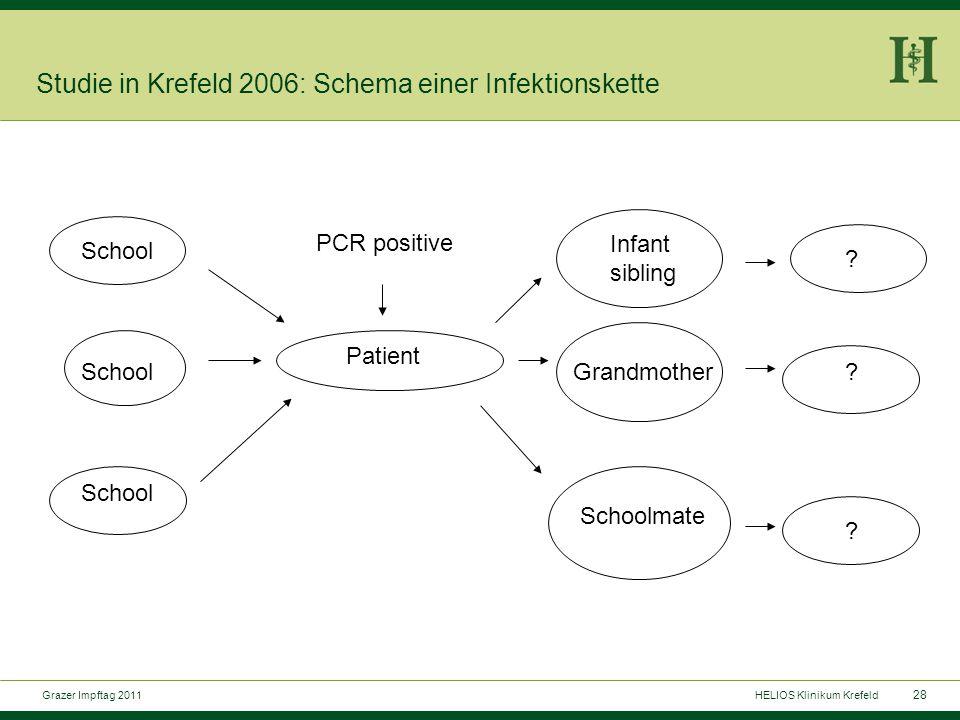 28 Grazer Impftag 2011HELIOS Klinikum Krefeld Studie in Krefeld 2006: Schema einer Infektionskette School Patient PCR positive Infant sibling Grandmother Schoolmate .