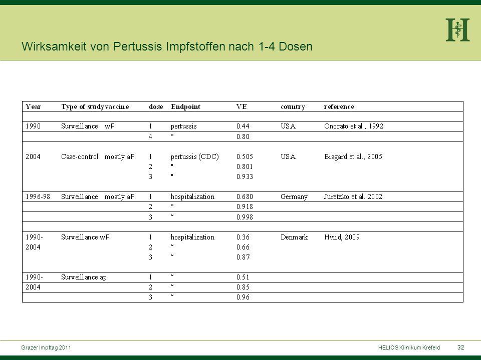 32 Grazer Impftag 2011HELIOS Klinikum Krefeld Wirksamkeit von Pertussis Impfstoffen nach 1-4 Dosen