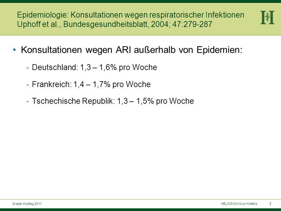 4 Grazer Impftag 2011HELIOS Klinikum Krefeld Epidemiologie: Konsultationen wegen respiratorischer Infektionen Uphoff et al., Bundesgesundheitsblatt, 2004; 47:279-287 Konsultationen pro Woche und Altersgruppe -0-44,7% -5-152,0% -16-341,1% -35-601,1% ->601,2% -Sa:1,4%