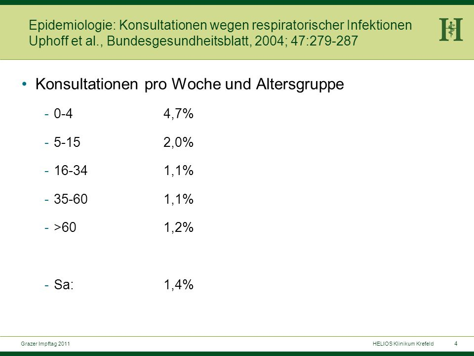15 Grazer Impftag 2011HELIOS Klinikum Krefeld Pertussis bei Erwachsenen: welche Komplikationen.