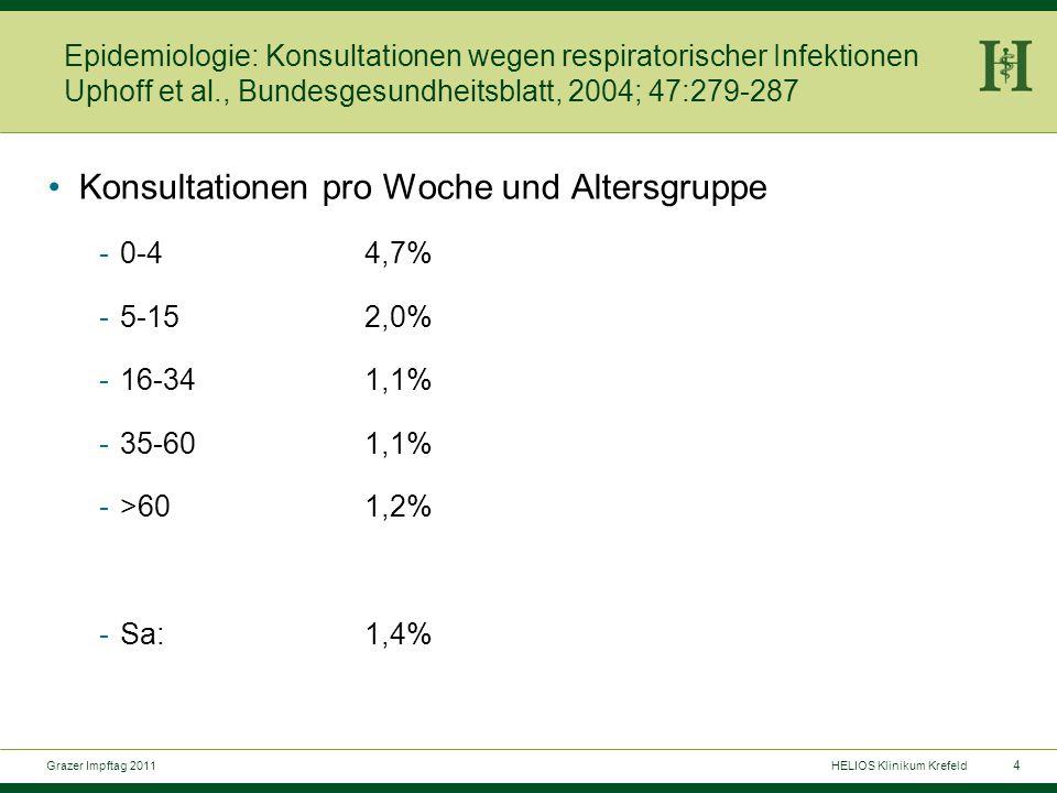 35 Grazer Impftag 2011HELIOS Klinikum Krefeld Pertussis 2011: welche Impfstrategien global .