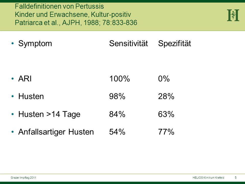 5 Grazer Impftag 2011HELIOS Klinikum Krefeld Falldefinitionen von Pertussis Kinder und Erwachsene, Kultur-positiv Patriarca et al., AJPH, 1988; 78:833-836 SymptomSensitivitätSpezifität ARI100%0% Husten98%28% Husten >14 Tage84%63% Anfallsartiger Husten54%77%