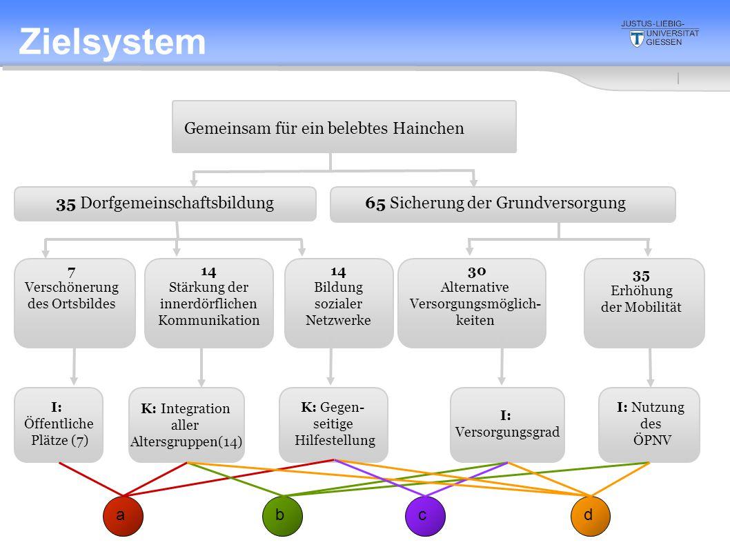 2. Sitzung 10.4.2008 K: Integration aller Altersgruppen(14) Gemeinsam für ein belebtes Hainchen 35 Dorfgemeinschaftsbildung65 Sicherung der Grundverso