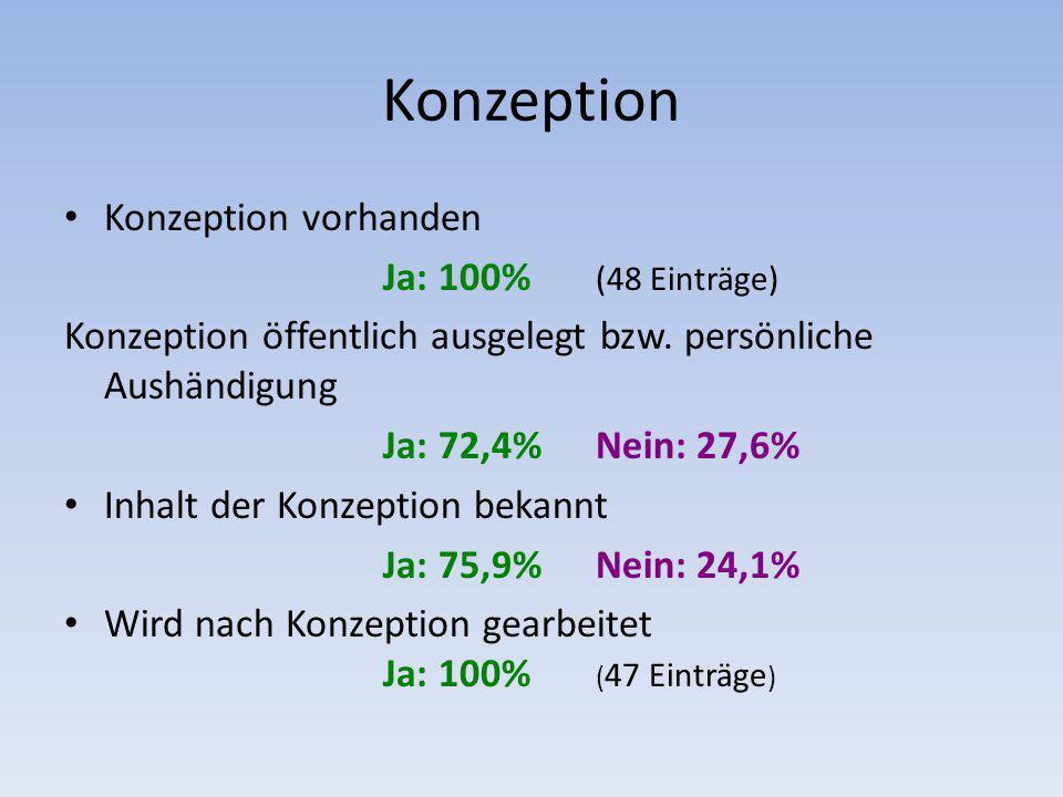 Konzeption Konzeption vorhanden Ja: 100% (48 Einträge) Konzeption öffentlich ausgelegt bzw. persönliche Aushändigung Ja: 72,4%Nein: 27,6% Inhalt der K