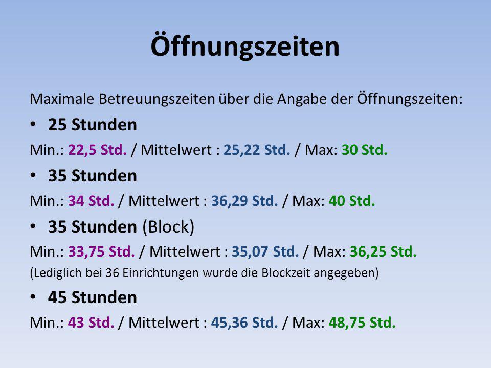 Öffnungszeiten Maximale Betreuungszeiten über die Angabe der Öffnungszeiten: 25 Stunden Min.: 22,5 Std. / Mittelwert : 25,22 Std. / Max: 30 Std. 35 St