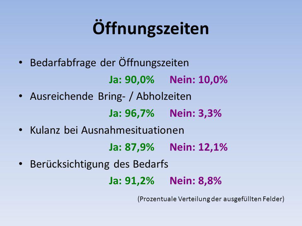 Öffnungszeiten Bedarfabfrage der Öffnungszeiten Ja: 90,0%Nein: 10,0% Ausreichende Bring- / Abholzeiten Ja: 96,7% Nein: 3,3% Kulanz bei Ausnahmesituationen Ja: 87,9%Nein: 12,1% Berücksichtigung des Bedarfs Ja: 91,2%Nein: 8,8% (Prozentuale Verteilung der ausgefüllten Felder)