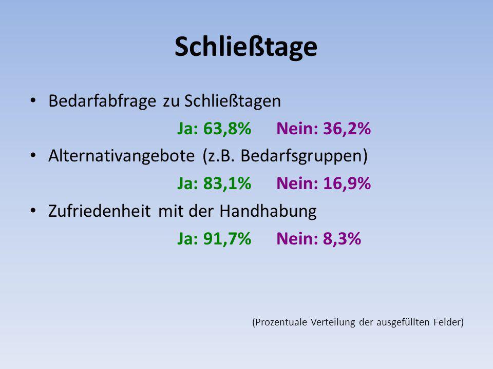 Schließtage Bedarfabfrage zu Schließtagen Ja: 63,8%Nein: 36,2% Alternativangebote (z.B. Bedarfsgruppen) Ja: 83,1%Nein: 16,9% Zufriedenheit mit der Han