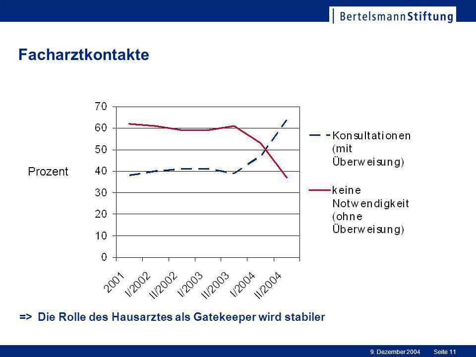 9. Dezember 2004Seite 11 Facharztkontakte => Die Rolle des Hausarztes als Gatekeeper wird stabiler Prozent