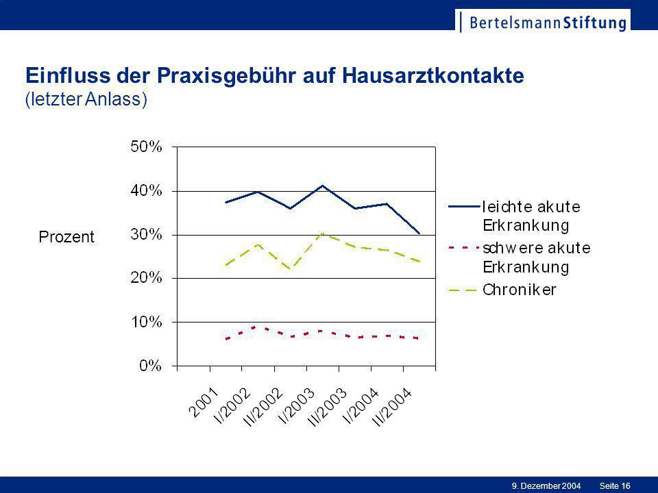 9. Dezember 2004Seite 16 Einfluss der Praxisgebühr auf Hausarztkontakte (letzter Anlass) Prozent