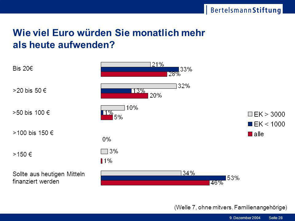 9.Dezember 2004Seite 28 Wie viel Euro würden Sie monatlich mehr als heute aufwenden.