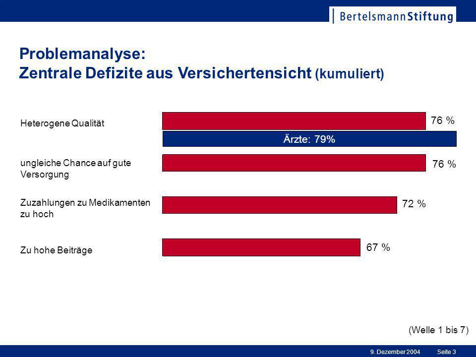 9. Dezember 2004Seite 3 Problemanalyse: Zentrale Defizite aus Versichertensicht (kumuliert) Zu hohe Beiträge ungleiche Chance auf gute Versorgung Zuza