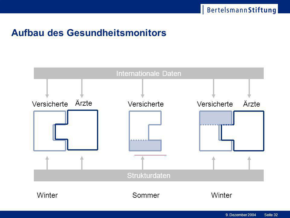 9. Dezember 2004Seite 32 Aufbau des Gesundheitsmonitors Versicherte Ärzte WinterSommerWinter Versicherte Ärzte Strukturdaten Internationale Daten