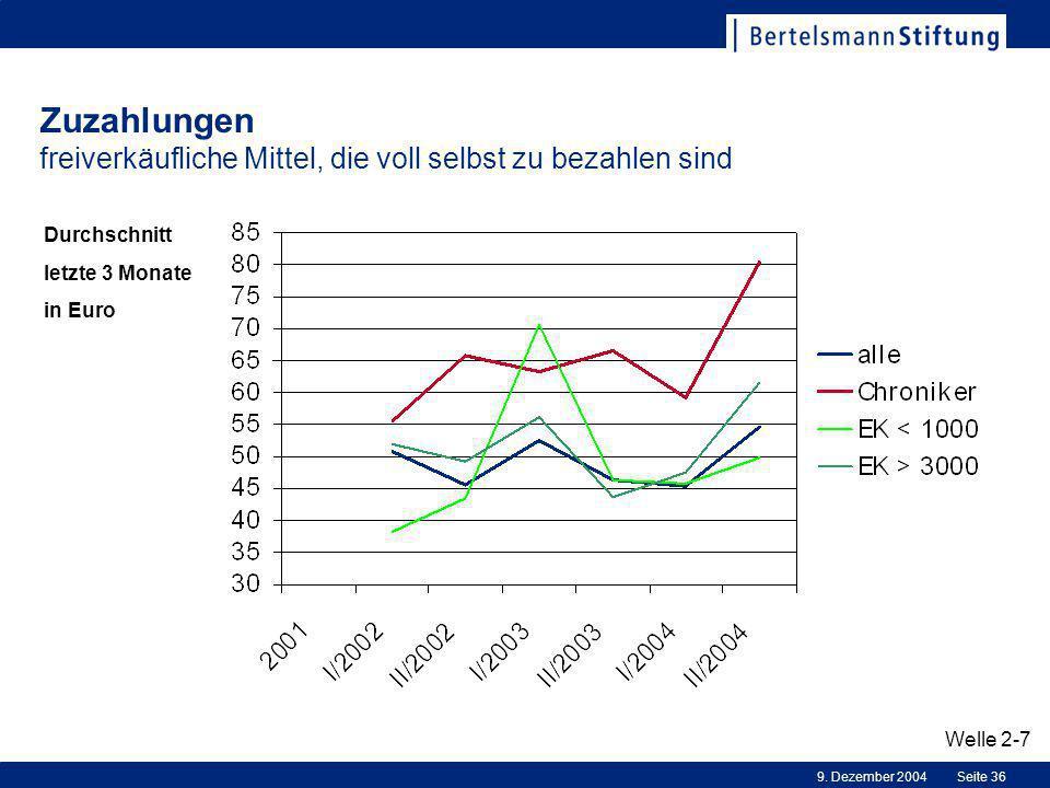 9. Dezember 2004Seite 36 Zuzahlungen freiverkäufliche Mittel, die voll selbst zu bezahlen sind Welle 2-7 Durchschnitt letzte 3 Monate in Euro