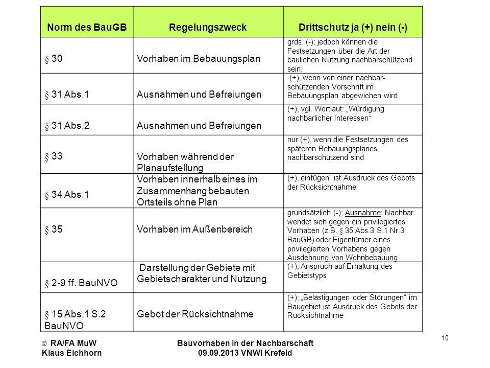 © RA/FA MuW Klaus Eichhorn Bauvorhaben in der Nachbarschaft 09.09.2013 VNWI Krefeld 10 Norm des BauGB Regelungszweck Drittschutz ja (+) nein (-) § 30