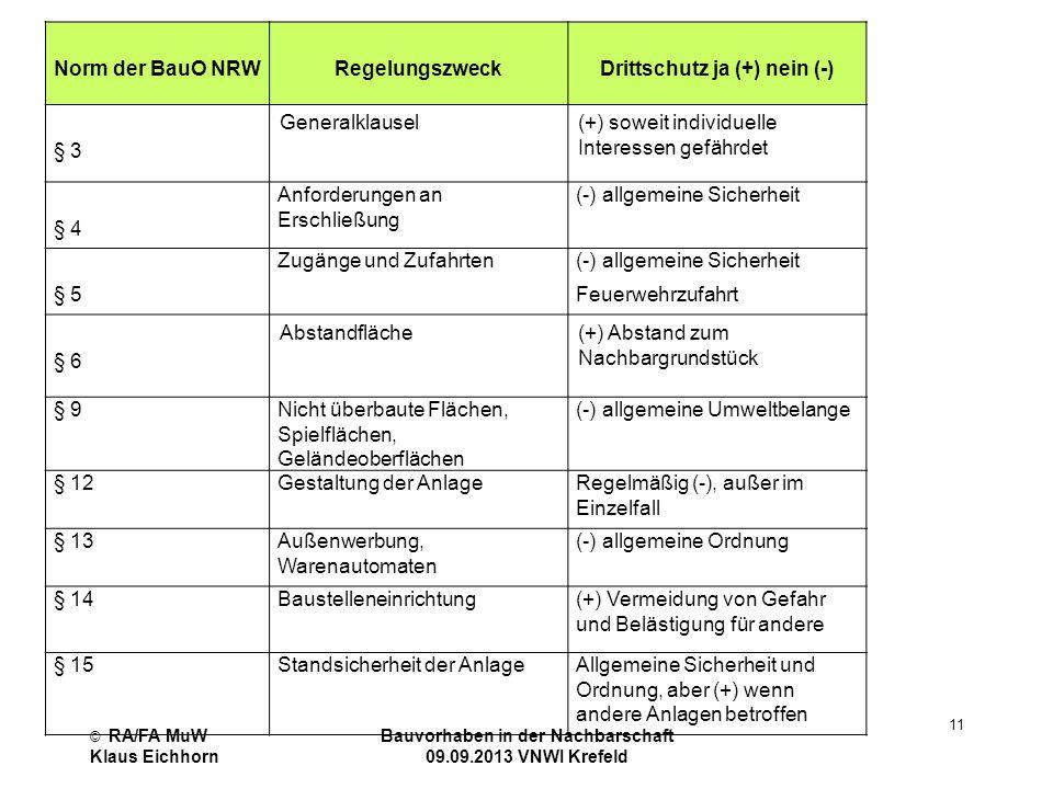 © RA/FA MuW Klaus Eichhorn Bauvorhaben in der Nachbarschaft 09.09.2013 VNWI Krefeld 11 Norm der BauO NRW Regelungszweck Drittschutz ja (+) nein (-) §
