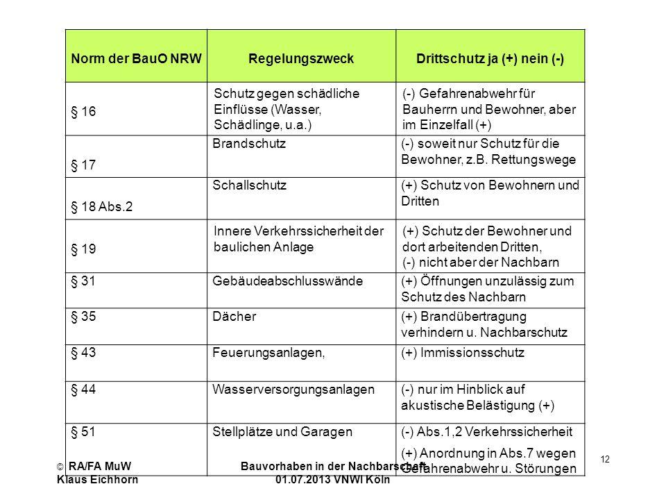 © RA/FA MuW Klaus Eichhorn Bauvorhaben in der Nachbarschaft 01.07.2013 VNWI Köln 12 Norm der BauO NRW Regelungszweck Drittschutz ja (+) nein (-) § 16