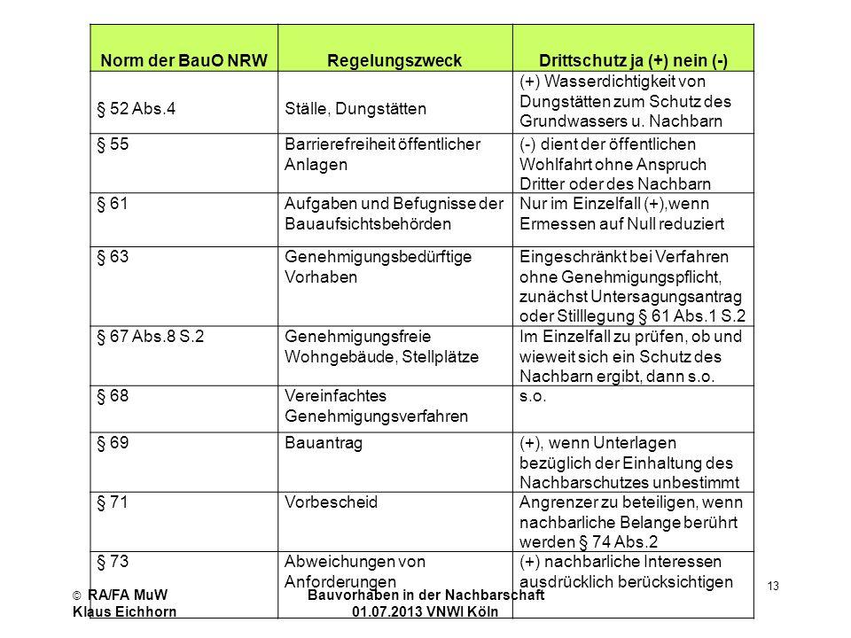 © RA/FA MuW Klaus Eichhorn Bauvorhaben in der Nachbarschaft 01.07.2013 VNWI Köln 13 Norm der BauO NRW Regelungszweck Drittschutz ja (+) nein (-) § 52