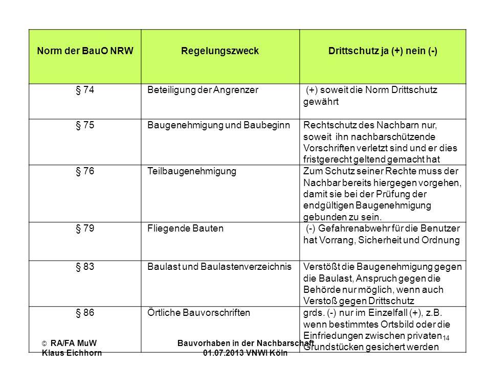 © RA/FA MuW Klaus Eichhorn Bauvorhaben in der Nachbarschaft 01.07.2013 VNWI Köln 14 Norm der BauO NRW Regelungszweck Drittschutz ja (+) nein (-) § 74