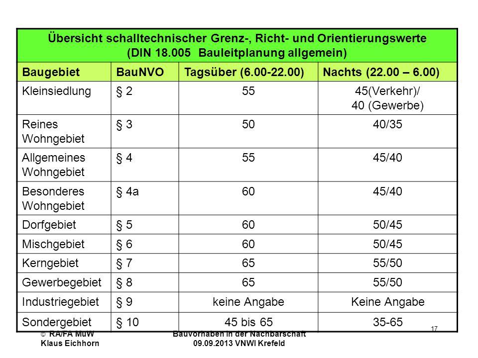 © RA/FA MuW Klaus Eichhorn Bauvorhaben in der Nachbarschaft 09.09.2013 VNWI Krefeld 17 Übersicht schalltechnischer Grenz-, Richt- und Orientierungswer