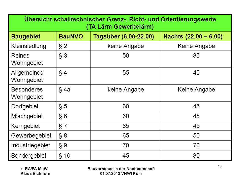 © RA/FA MuW Klaus Eichhorn Bauvorhaben in der Nachbarschaft 01.07.2013 VNWI Köln 18 Übersicht schalltechnischer Grenz-, Richt- und Orientierungswerte