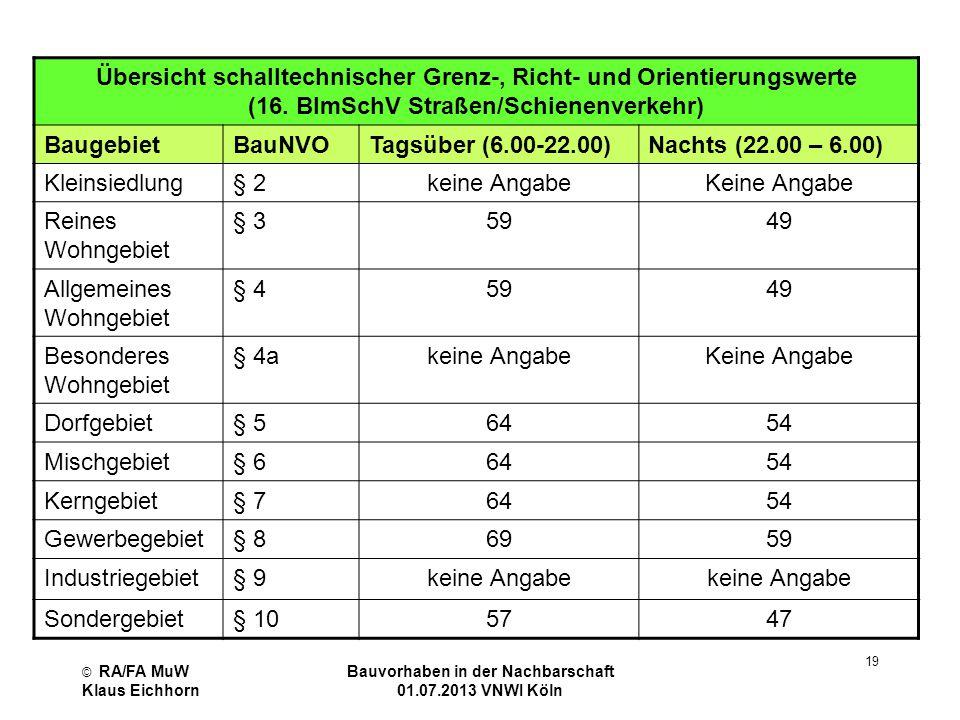 © RA/FA MuW Klaus Eichhorn Bauvorhaben in der Nachbarschaft 01.07.2013 VNWI Köln 19 Übersicht schalltechnischer Grenz-, Richt- und Orientierungswerte