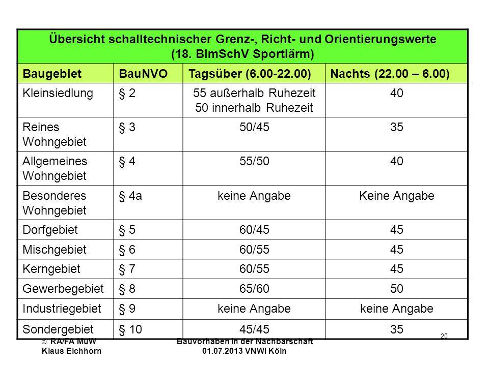 © RA/FA MuW Klaus Eichhorn Bauvorhaben in der Nachbarschaft 01.07.2013 VNWI Köln 20 Übersicht schalltechnischer Grenz-, Richt- und Orientierungswerte
