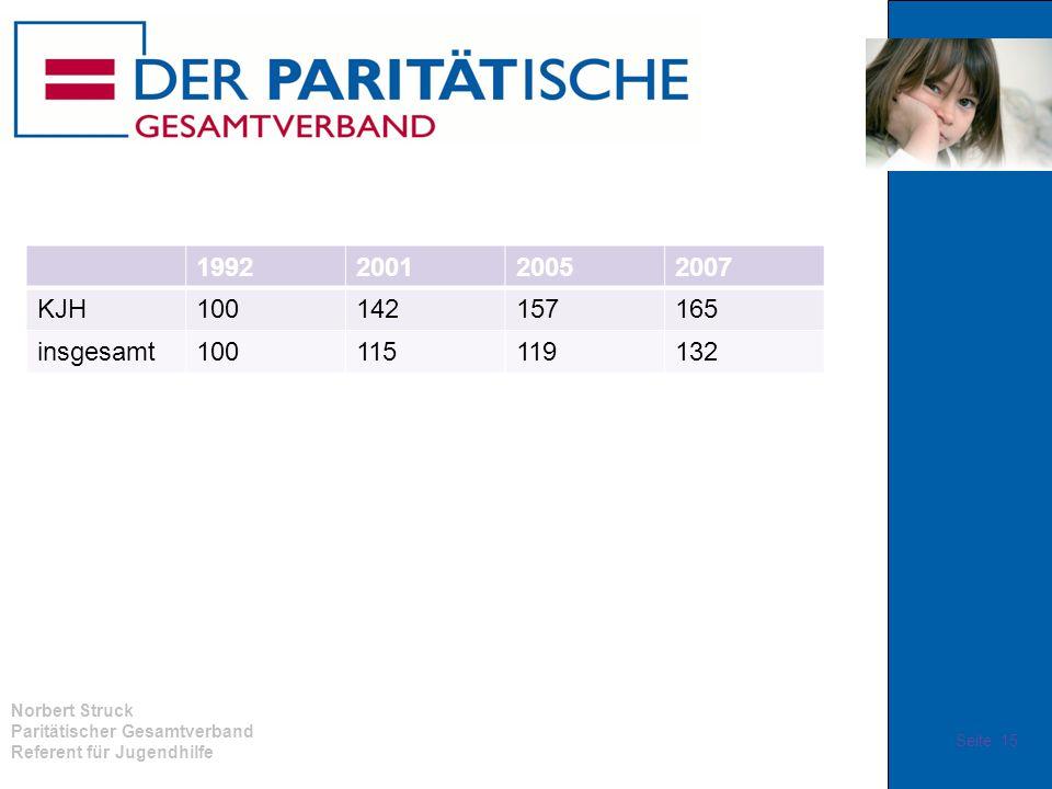 Norbert Struck Paritätischer Gesamtverband Referent für Jugendhilfe 1992200120052007 KJH100142157165 insgesamt100115119132 Seite 15