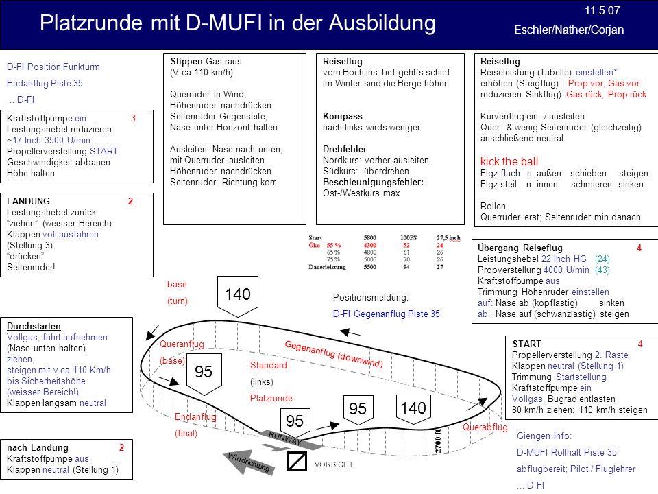 Platzrunde mit D-MUFI in der Ausbildung 11.5.07 Eschler/Nather/Gorjan Si´mindesthöhe: Stadt: 1000ft höchste Hindernis Umkreis 600m frei: 500ft GND Luftfahrthandbuch AIP VFR ADLandeplätze VFR ENRTieffluggebiete GAFOR (6h gültig: 3x2h) C frei O offen D schwierig M kritisch X geschlossen.........................