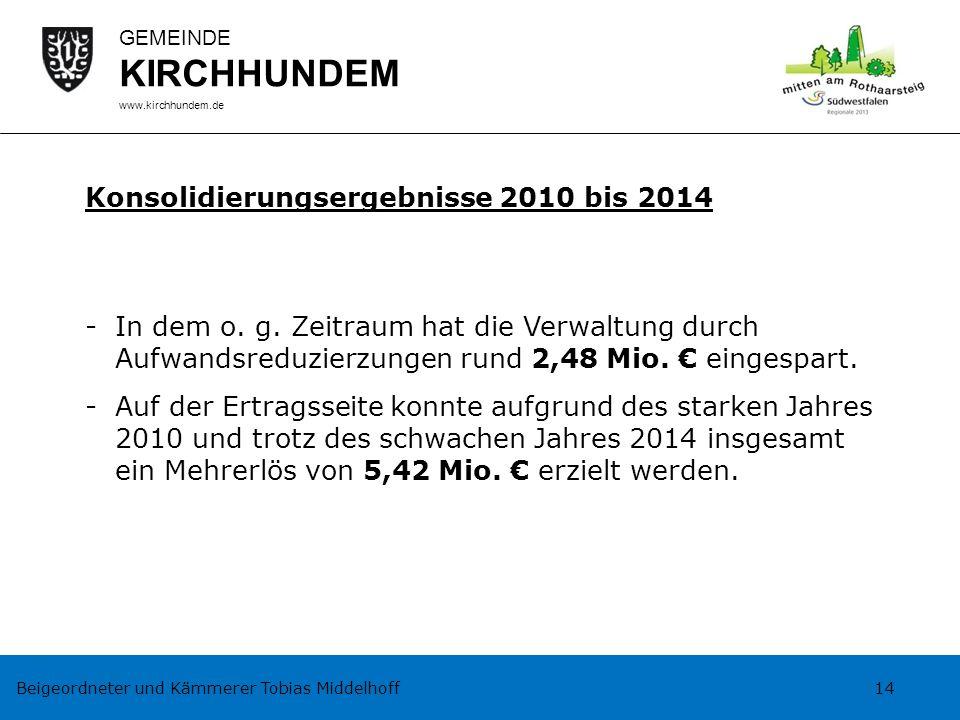 Beigeordneter und Kämmerer Tobias Middelhoff 14 GEMEINDE KIRCHHUNDEM www.kirchhundem.de Konsolidierungsergebnisse 2010 bis 2014 -In dem o. g. Zeitraum